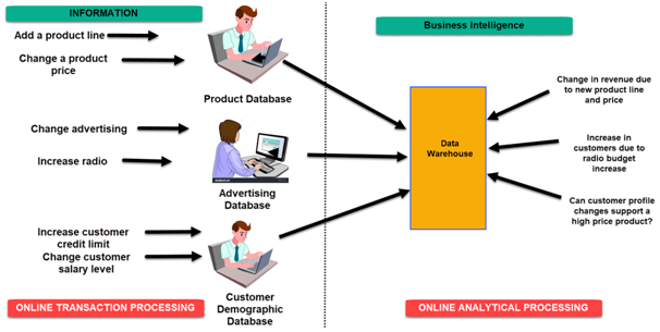How business intelligence Works?