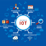 Internet of Things, What is Internet of Things