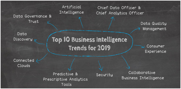 business intelligence trends